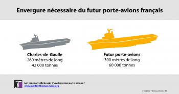 La france a t elle besoin d un 2 me porte avions institut thomas more - Quel est le plus grand porte avion du monde ...