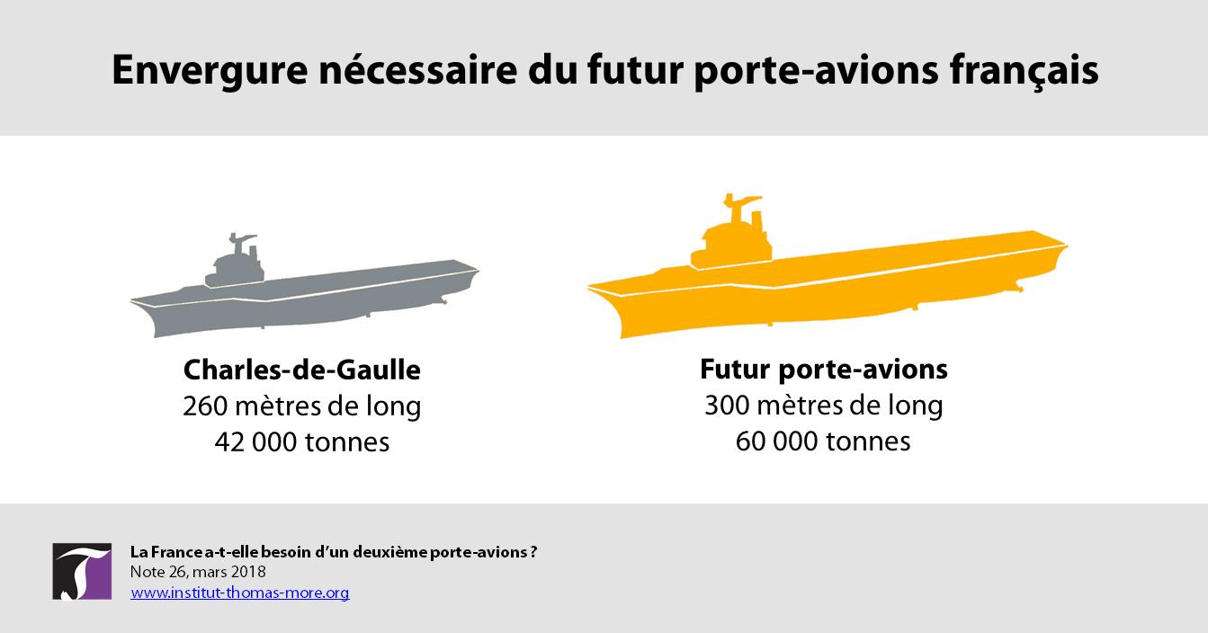 La France A T Elle Besoin Dun Deuxième Porte Avions Institut